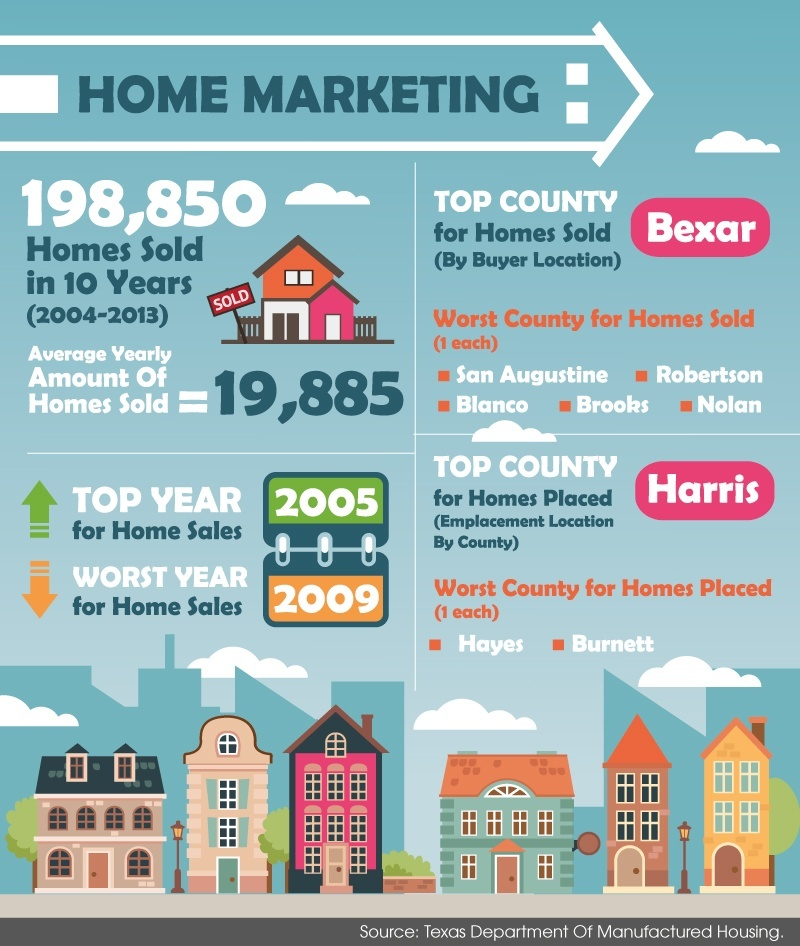 Infographic - Mobile Home Sales Figures