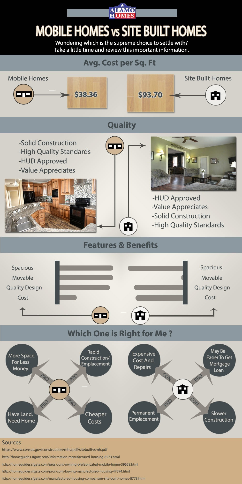 infographic costs of mobile homes versus site built homes. Black Bedroom Furniture Sets. Home Design Ideas